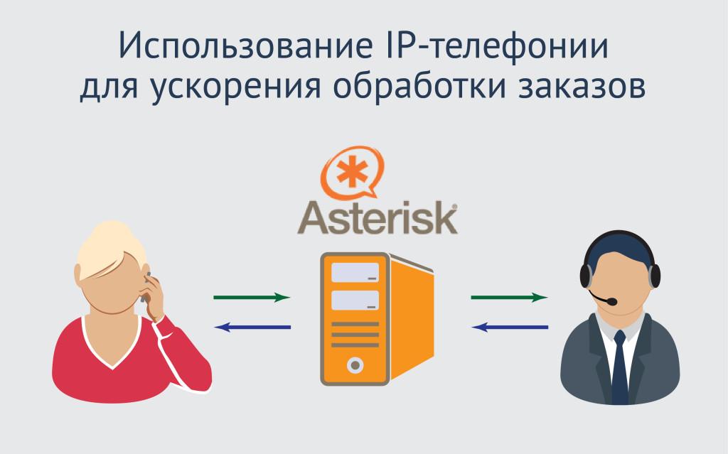 Как использовать IP-телефонию для ускорения обработки заказов в интернет-магазине?