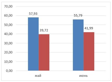 Затраты на доставку ед. продукции до и после оптимизации маршрутов и логистики
