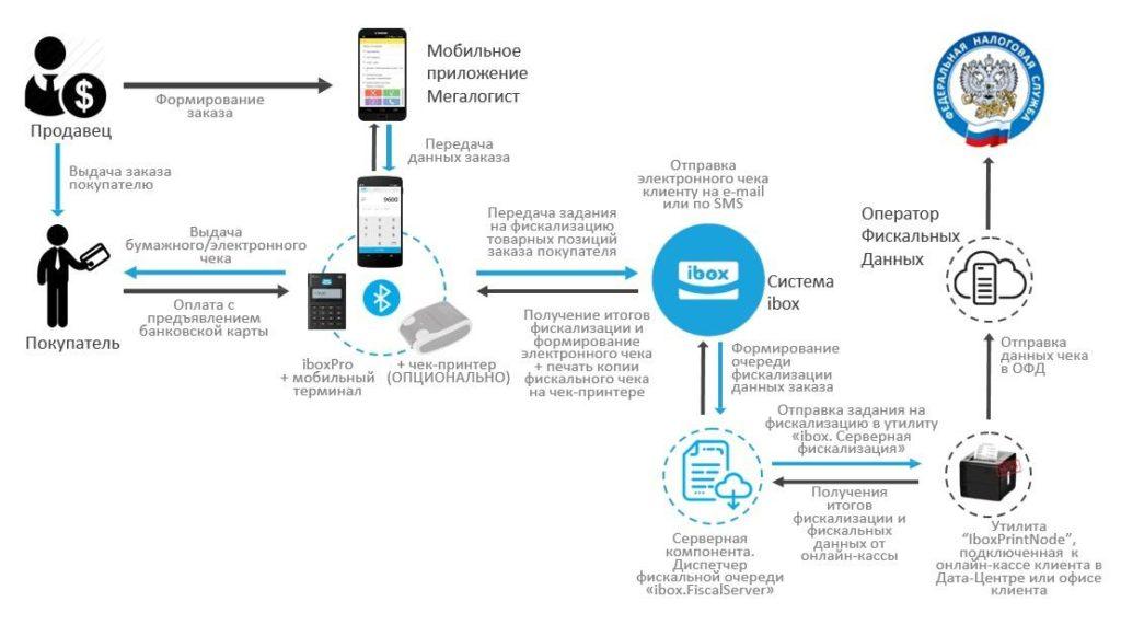 54 ФЗ: онлайн кассы и мобильный эквайринг